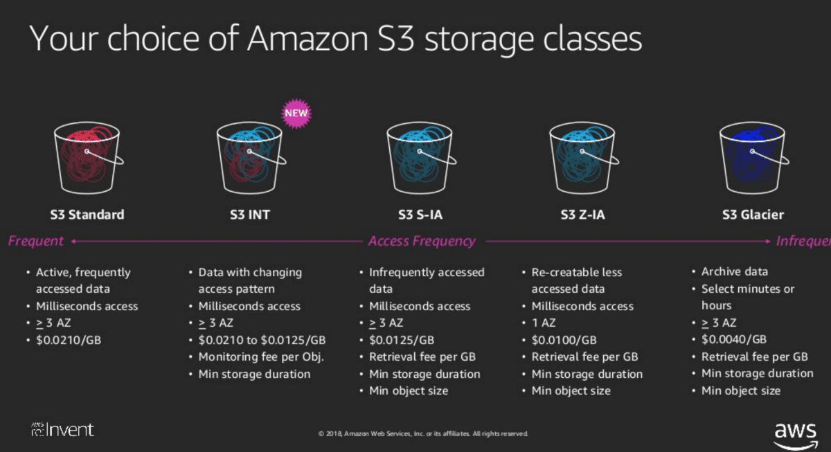 Amazon S3 Storage Tiering Cloud Computing